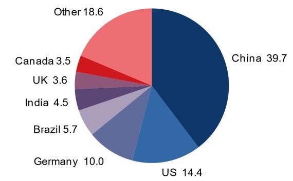 2020年全球风电累计装机容量超703GW