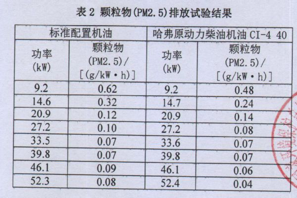 """喜大普奔:哈弗润滑油或成PM 2.5减排""""利器"""""""