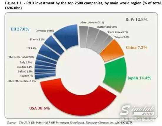 全球研发排行前列
