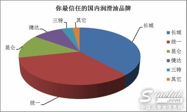 中国润滑油品牌消费调查报告