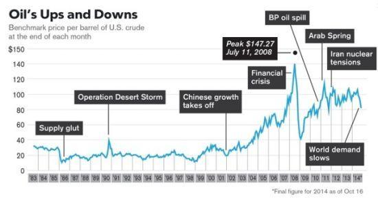 上世纪80年代至今,国际油价涨跌与影响该市场的重要风险事件